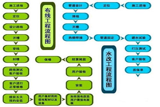 水电改造工程流程图
