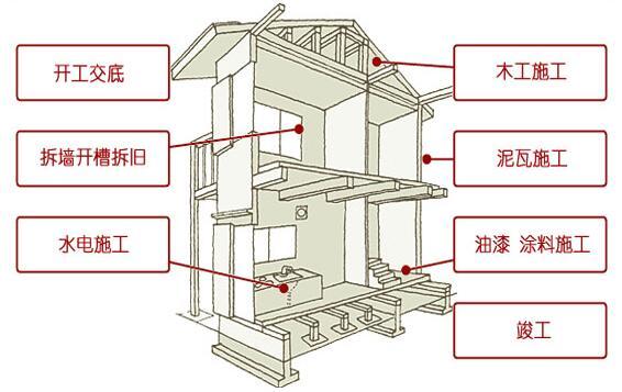 毛坯房装修拆改主体的步骤
