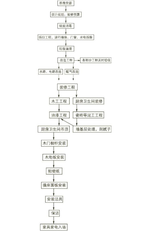 二手房装修流程步骤图